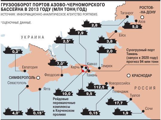 Грузооборот портов Азово-Черноморского бассейна в 2013 году