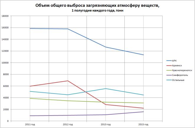 Объем выброса загрязняющих веществ в атмосферу, по городам Крыма (1е полугодия 2011-2015)