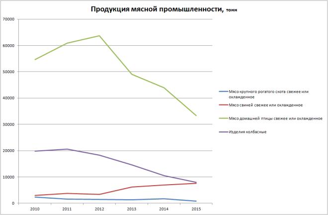 Продукция мясной промышленности Республики Крым 2010-2015.png