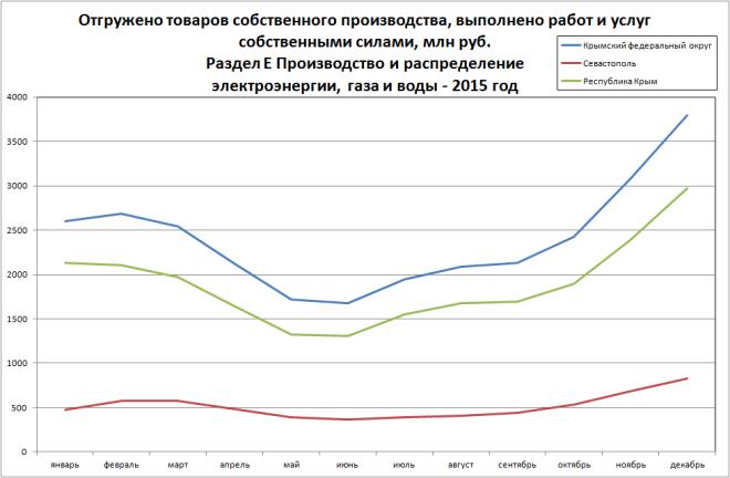 Продукция энергетики (Раздел E ОКВЭД)
