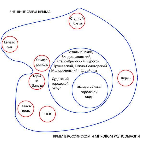Восстановление Крымологии-3